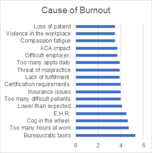 causesofburnout